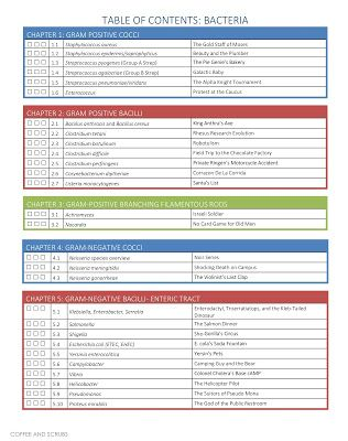 sketchymedical table of contents for videos and sketches