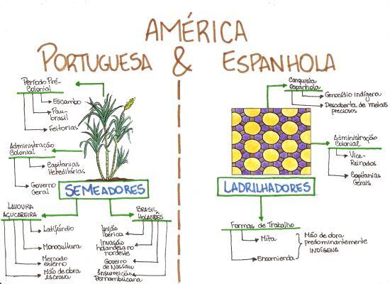 Mapa Mental: America Portuguesa e Espanhola