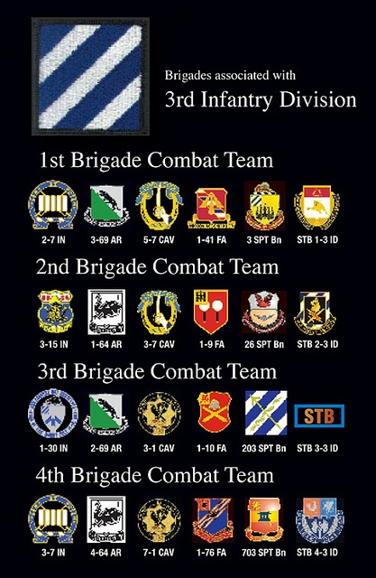 3rd Infantry Division Units