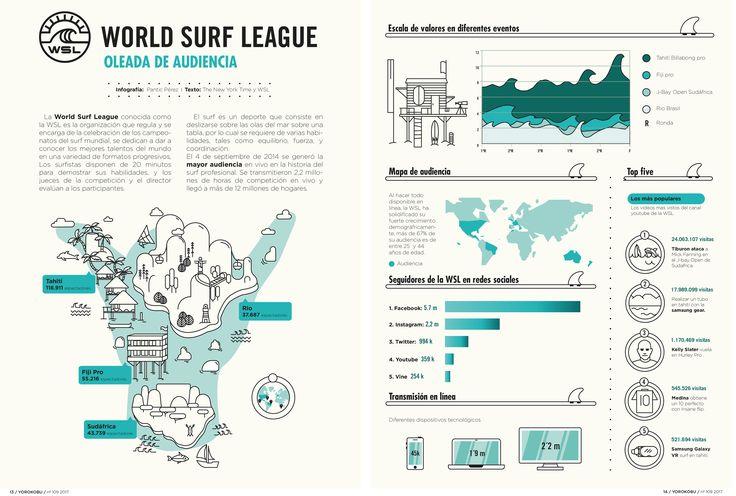 El proyecto trata de una infografía de la mayor audiencie en vivo de la liga mundial de surf.