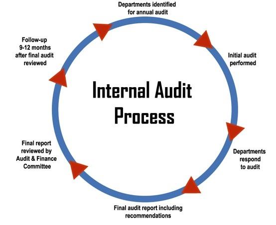 20 Best Audit Images On Pinterest Internal Audit