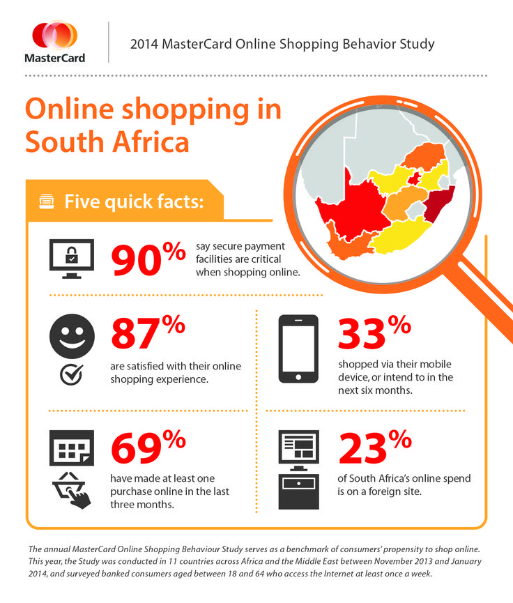 Online Shopping in South Africa 2014 (Mastercard)