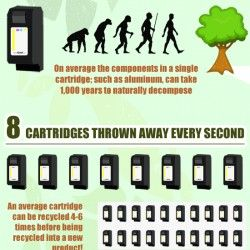 TonerGiant.co.uk reveals some shocking statistics about the state of the world when it comes to recycling printer cartridges.