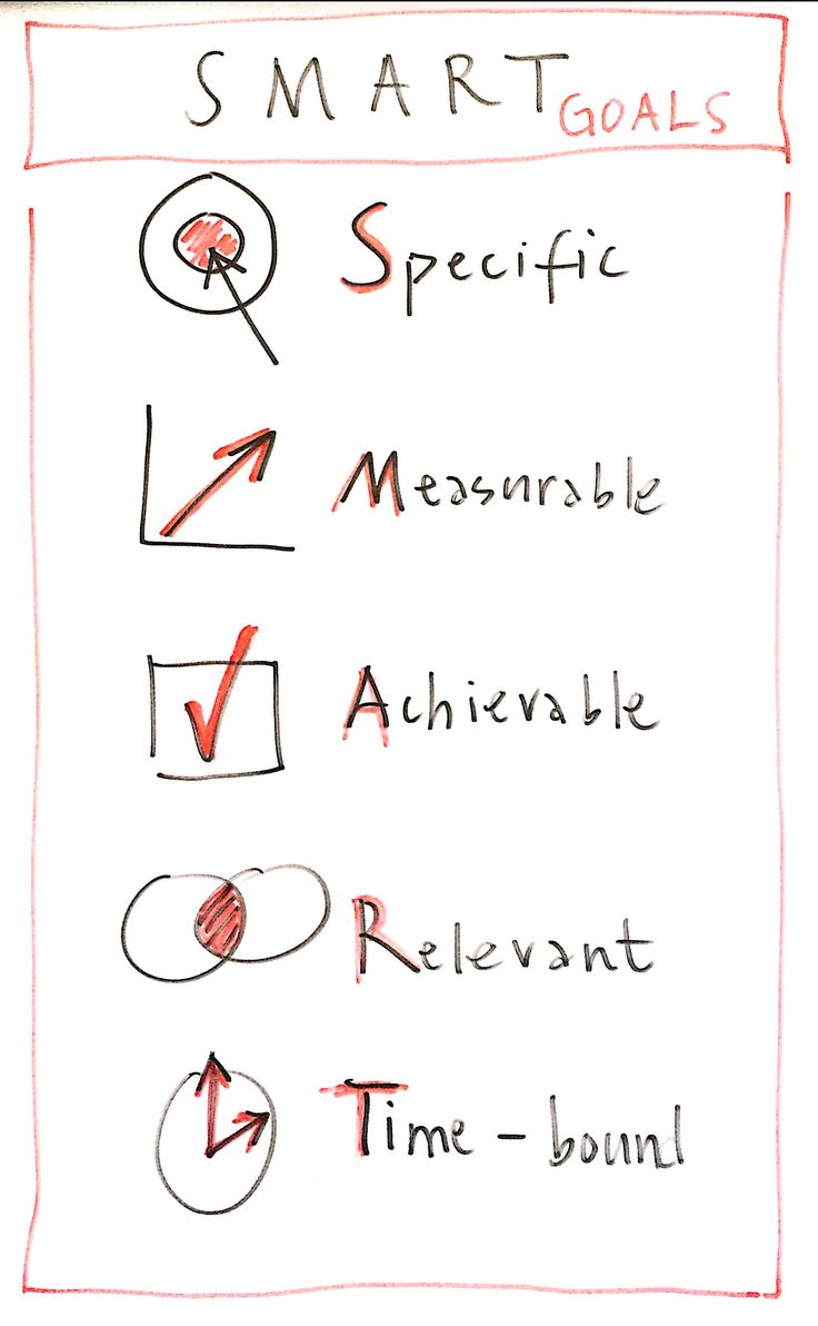 SMART criteria to set your objectives. Do you remember what the acronym stands for?