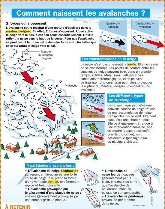 Fiche exposés : Comment naissent les avalanches ?