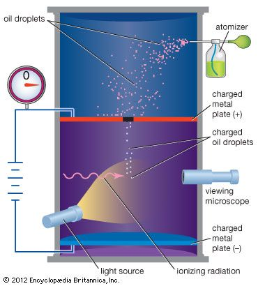 millikan oil drop experiment