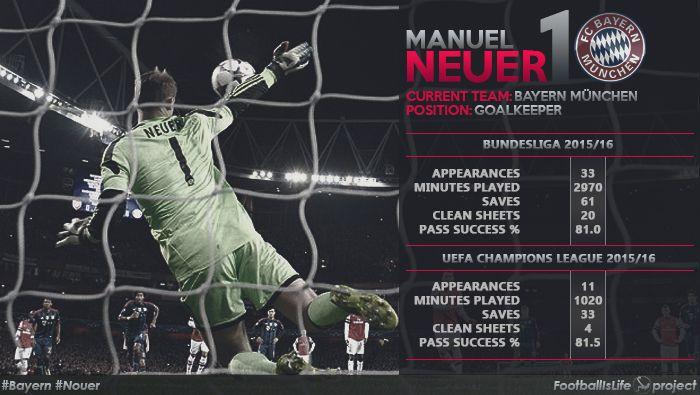 Статистика Мануэля Нойера в этом сезоне на данный момент!  #UCL #ChampionsLeague #Bundesliga #Bayern #Neuer #ЛЧ #ЛигаЧемпионов #Бундеслига #Бавария #Нойер