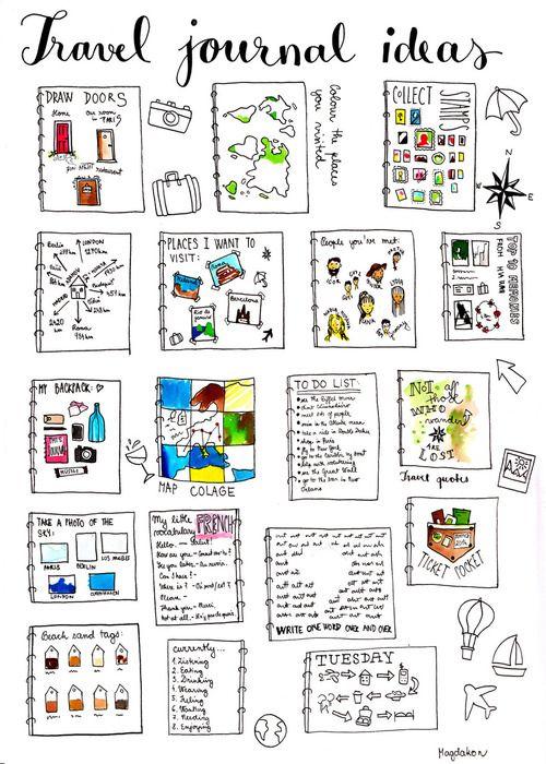Ideias para capitulos/páginas dos vosso diários de viagem