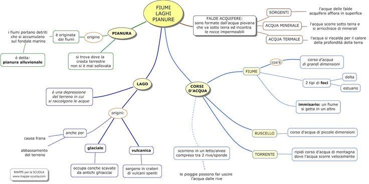 Mappa concettuale su: Il LAGO , il FIUME , la PIANURA e le FALDE ACQUIFERE