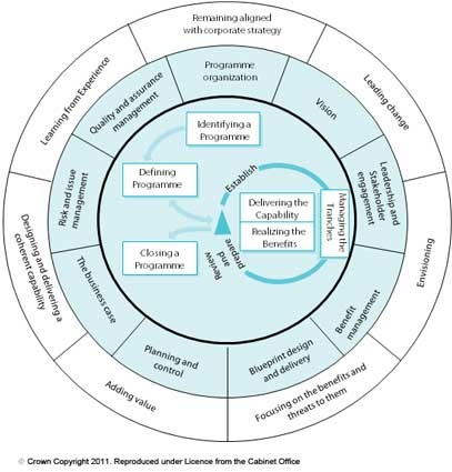 Governance Themes in MSP Programme Management.