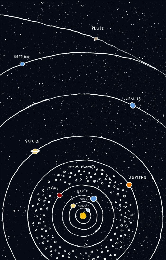 Simplified version of our solar system without all the gizmos and whatnot