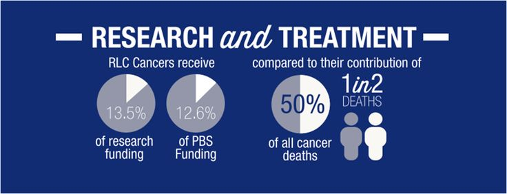This part V of a infographic summary of the 2014 'Just a Little More Time' report (which can be found along with the full infrographic [bit.ly/1e70I6E]) about the additional support and funding needed for rare cancers in Australia. #rarecancer