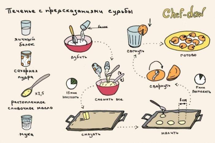 Печенье с предсказаниями судьбы - Кулинарные советы в картинках