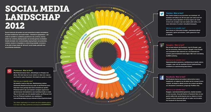 Social Media Landschap 2012 #Labelmag 2-2012. Infographic by Dick Poelen