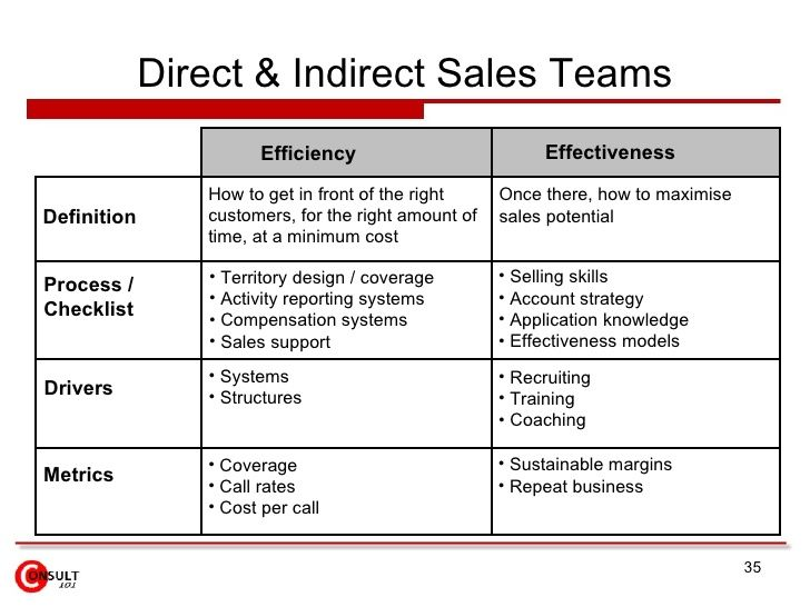 Direct & Indirect Sales Teams Definition Process /  Checklist Drivers Metrics Efficiency Effectiveness How to get in front...
