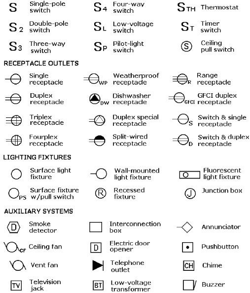 Fire Alarm Symbols for Drawings Architectural Symbols for