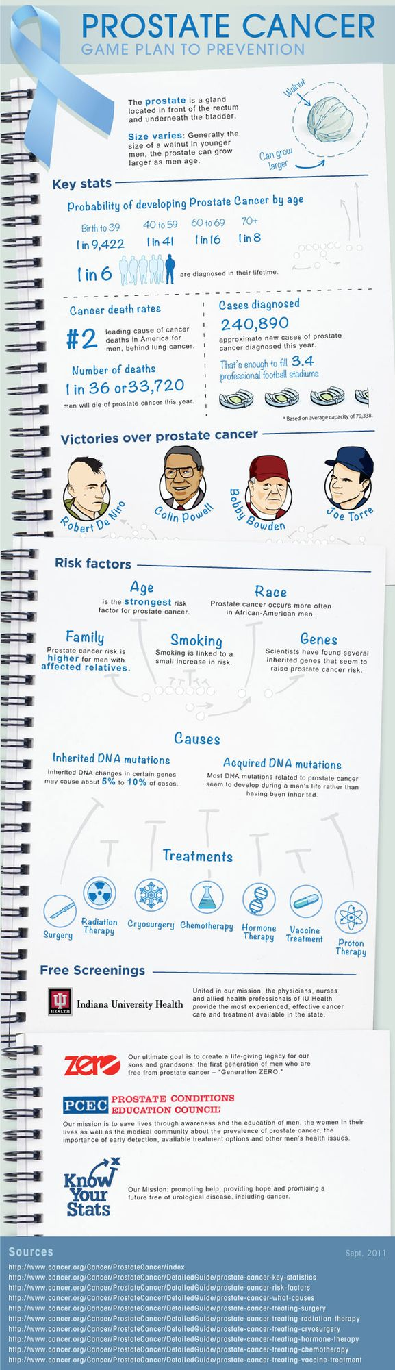 Prostate cancer game plan to prevention.  Please have the man in your life have a check up before its to late.