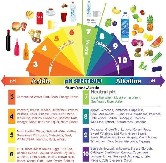 Determining the ph level of a