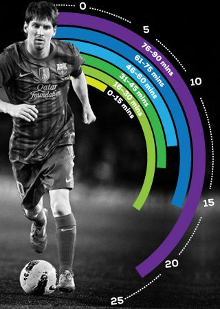 Lionel Messi's Goal Distribution