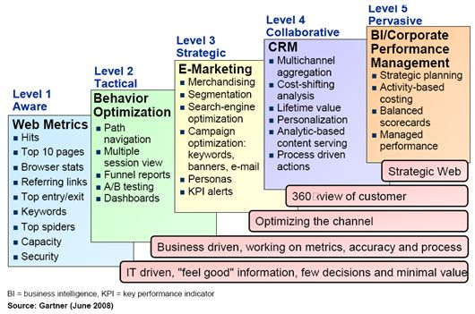 Gartner Maturity Model For Web Analytics Marketing