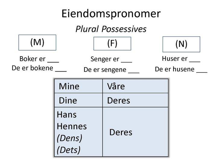 Lære Norsk Med Karoline: Norwegian 201: Intro to Grammar