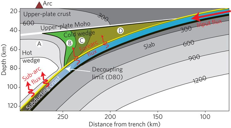 Upper-plate mantle shows hydration variation: subarc anhydrous mantle (lherzolite).  The grey shades indicate temperature, labelled every 300 °C, whereas the red arrows and labels show major water fluxes mediated by subduction.    https://www.nature.com/ngeo/journal/vaop/ncurrent/full/ngeo2922.html