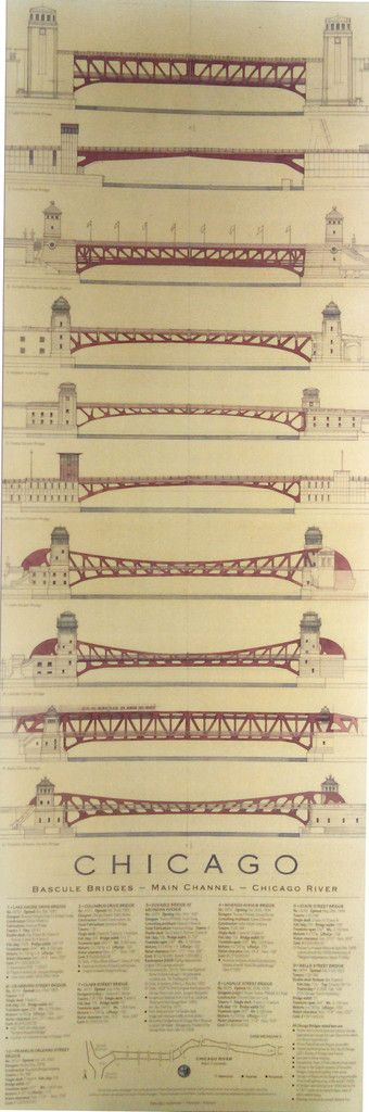 This 17 x 40-inch poster features the 10 bridges (all double-leaf trunnion bascule bridges) that span the main branch of the Chicago River. They are listed in order from east to west, top to bottom: