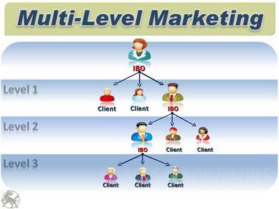 Multilevel marketing a legitimate business opportunity