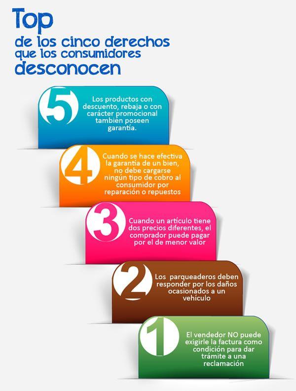 TOP 5 DE LOS DERECHOS QUE LOS CONSUMIDORES DESCONOCEN. Vía @revistapym