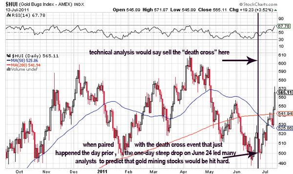 """I've written many times in the past about the low utility of technical analysis when analyzing gold and silver assets if one does not also take into consideration Western banker manipulation of these assets. To understand this truth further, check out this article I wrote earlier this year called """"Technical and Fundamental Analysis Fall Woefully Short When Assessing Manipulated Markets""""."""