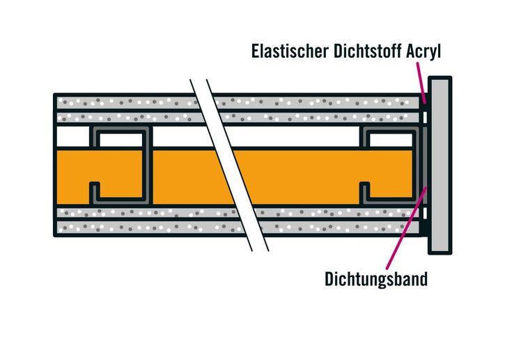 Trockenbauwand Einziehen Hornbach In 2020 Trockenbau Trockenbau Anleitung Trockenbauwand
