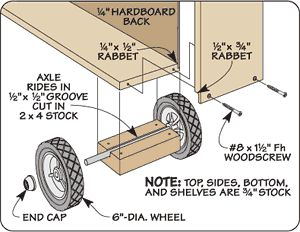 Use larger wheels to a sure fire STRONG wheel out shelving system. Need to add this to our pantry shelves!!!!!