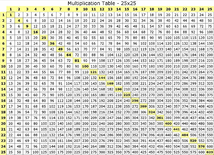 multiplication times table chart 1 20