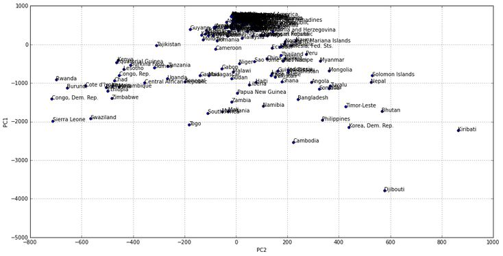 Data Science with Python & R: Dimensionality Reduction and Clustering