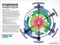 Перевод инфографики: Продвижение бренда в социальных сетях