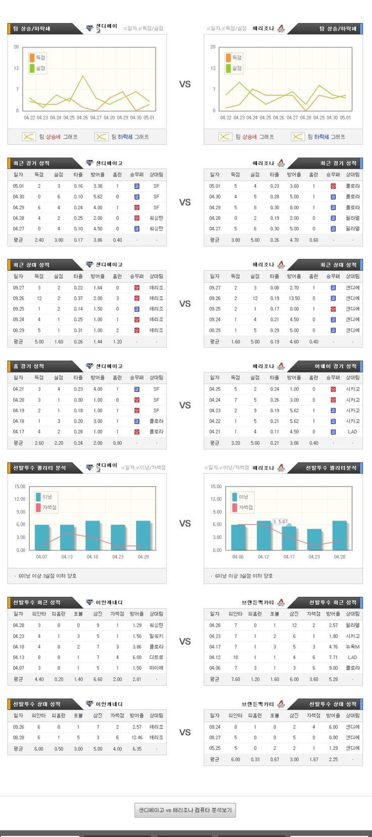 [MLB] 5월 04일 샌디에이고 vs 콜로라도 ★토토군 분석★