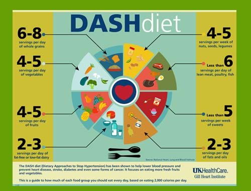 Best  Dash Diet Food List Ideas On   Dash Diet For