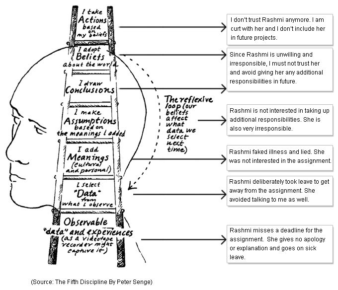 10 best Systems Thinking images on Pinterest Inference, Ladder - the ladders resume