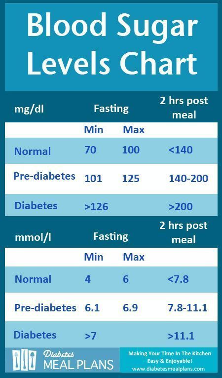 Diabetes Blood Sugar Levels Chart. Get a printable copy with tips on how to lower levels.