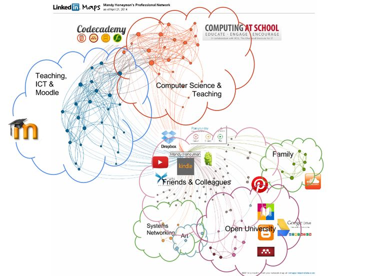 I have called this MyPLEN because it is (some of) my personal learning environment overlaid my personal learning network.