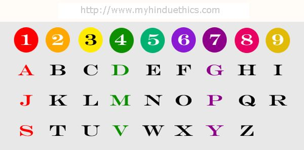 Numerology chart in hindi picture 4