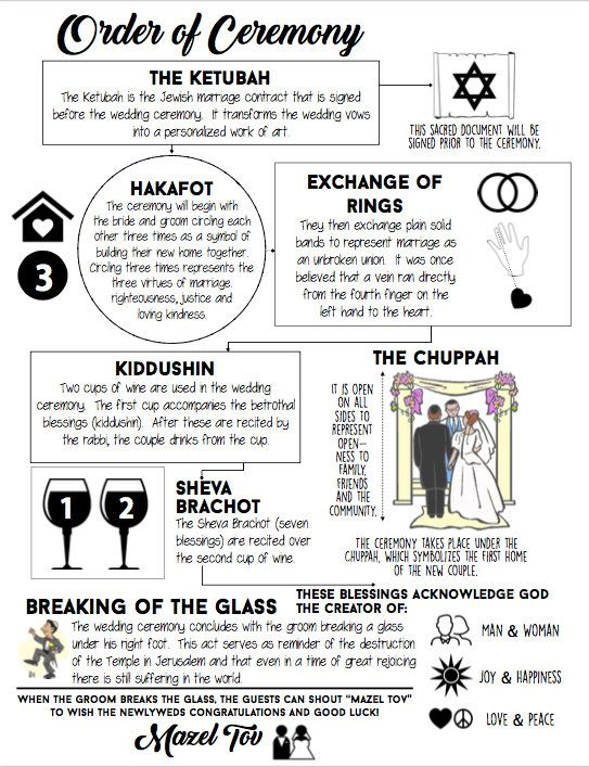 Having a Jewish wedding ceremony? Why not explain to your guests the traditions and customs of the wedding in a fun way! This download is 8.5 x 11 and runs vertically. I am happy to make minor adjustments to fit your needs. Please contact me if you would like anything customized and we can chat.