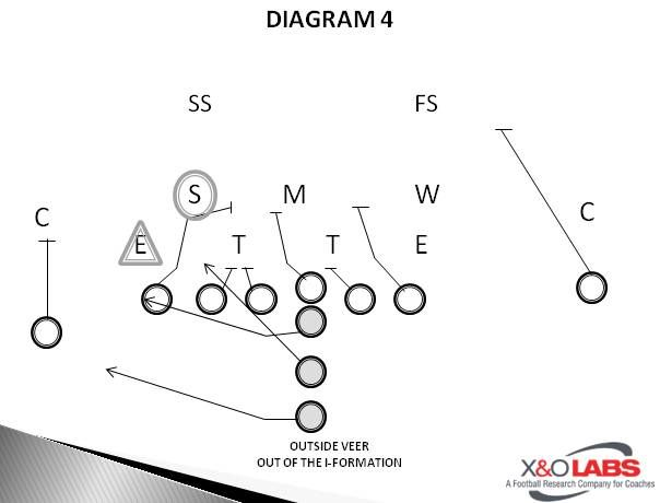 118 best football plays and formations images on pinterest Football X And O Diagrams Football X And O Diagrams #81 football x and o diagrams