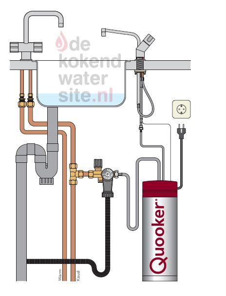 Aansluiten Quooker Solo kranen met Pro3 - VAQ boiler