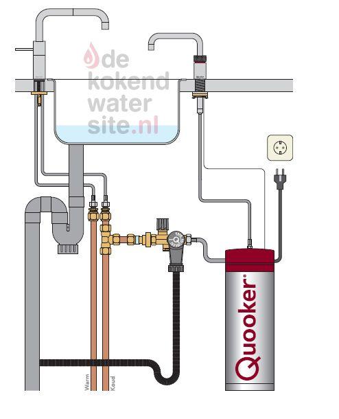 Aansluiten Quooker Nordic kraan met Pro3 - VAQ boiler