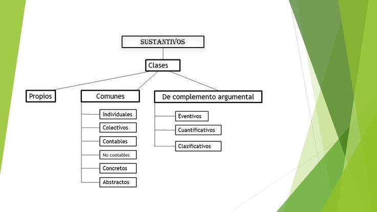 Los Sustantivos y su clasificación morfosintactica