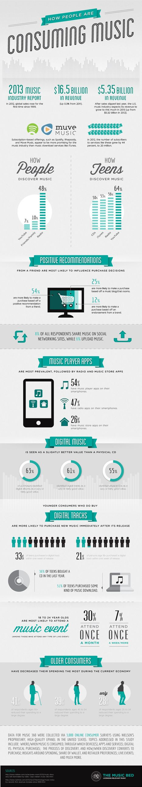 How We Discover And Consume Music [INFOGRAPHIC] - hypebot | the psychology of music | Scoop.it