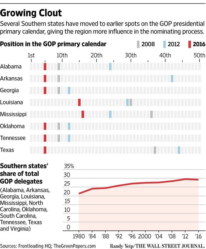 GOP primary calendar gives Southern states more sway. @poconnorWSJ reports. http://www.wsj.com/articles/eyeing-march-republican-presidential-hopefuls-flood-the-south-1440457867 …