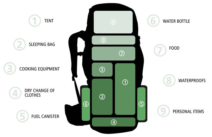 How to Correctly Pack an Expedition Rucksack