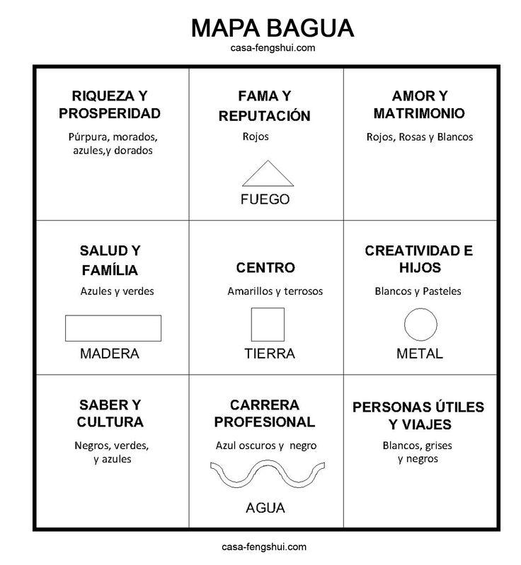 El mapa bagua es una de las herramientas m s tiles para for Como practicar feng shui